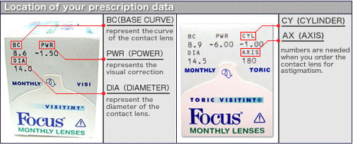 48cd560c98 How to Decode Your Contact Lens Prescription - Simply and Easily ...